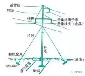 为什么我国要选用50Hz的交流电?而不是5Hz或400Hz呢?