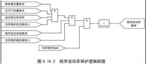 发电机逆功率保护与程序逆功率