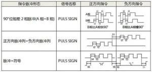 伺服电机如何选择脉冲、模拟量、通讯三种控制方式?